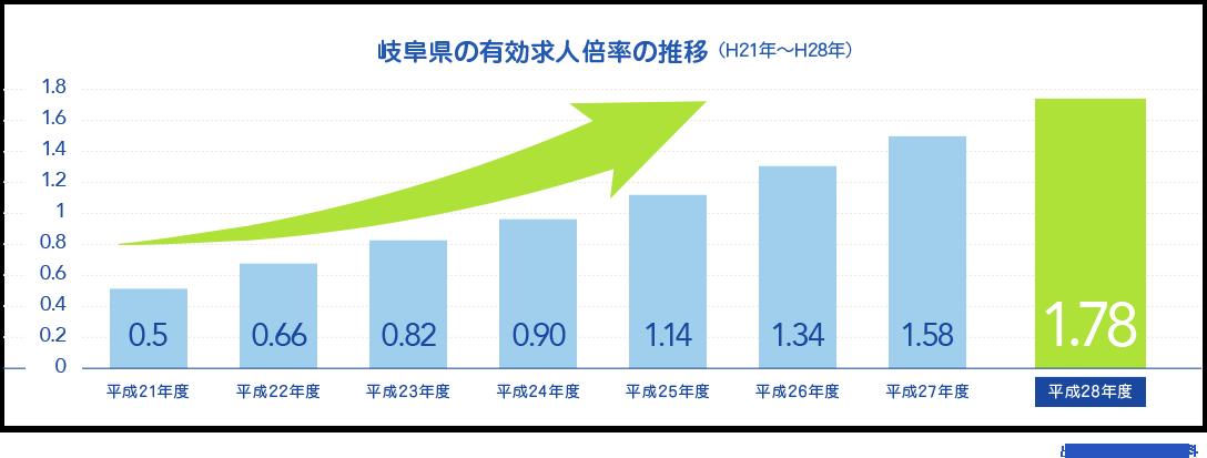 岐阜県の有効求人倍率